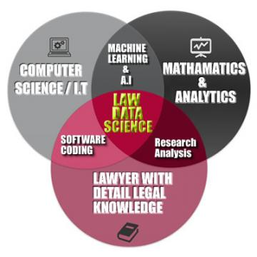 Law Data Science.